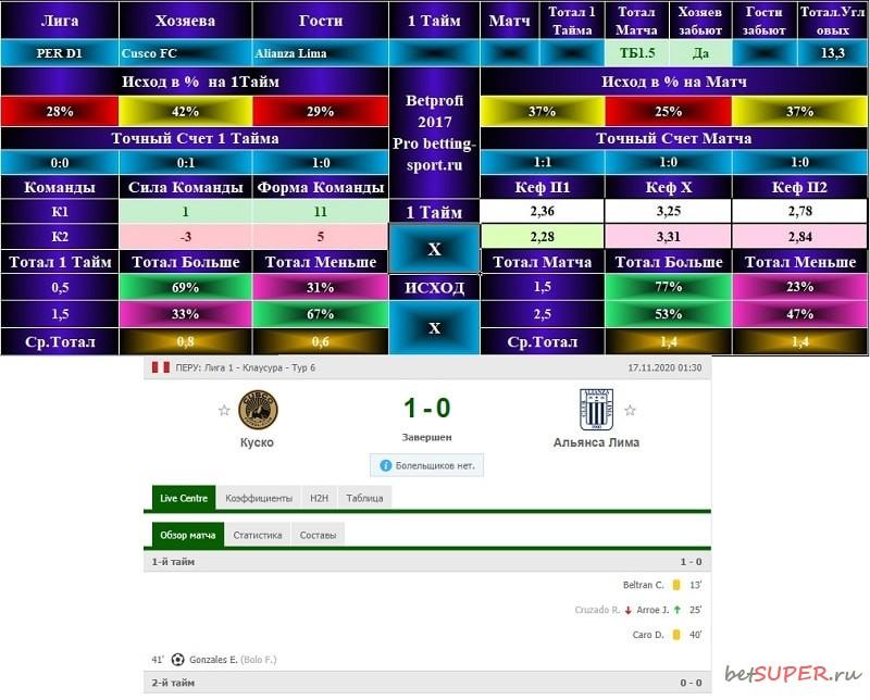 Футбольный матч Куско - Альянса Лима