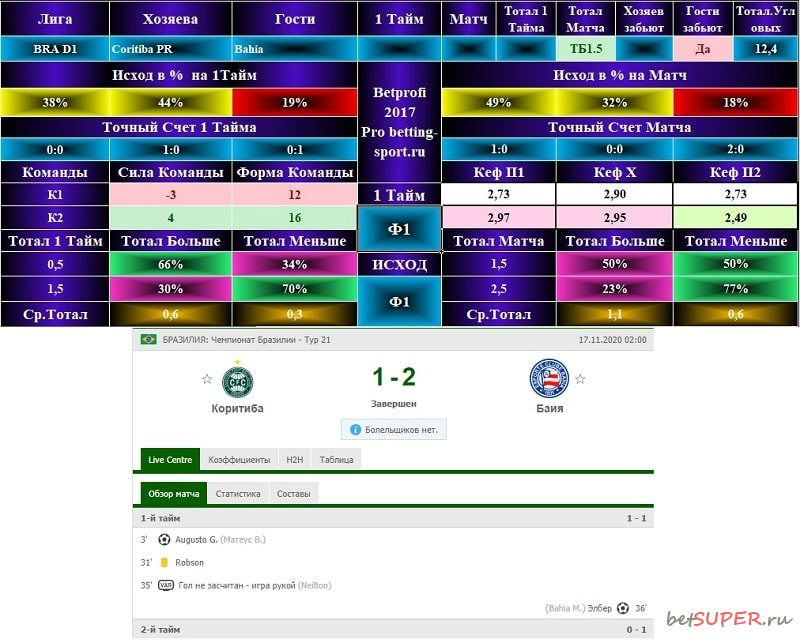 Футбольный матч Коритиба - Баия