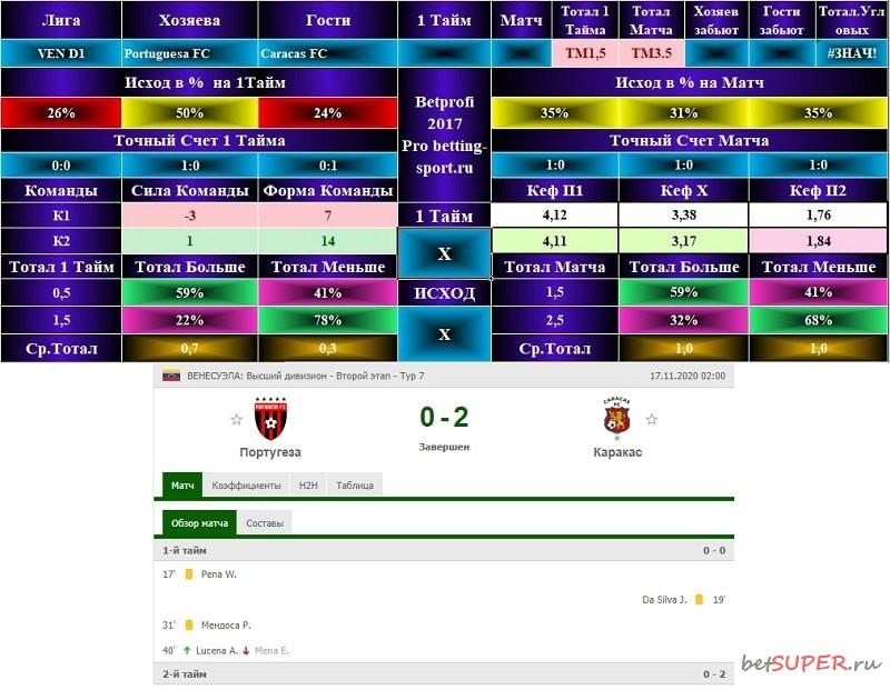 Футбольный матч Португеза - Каракас