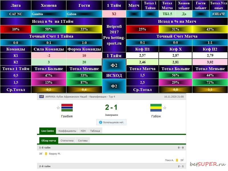 Футбольный матч Гамбия - Габон