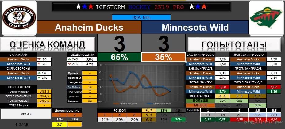 Анализ матча НХЛ Anaheim-Minnesota в программе ICESTORM HOCKEY PRO