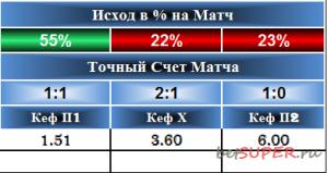 betprofi-2017-ishod-na-match.png