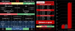 Готовый анализ футбольного матча