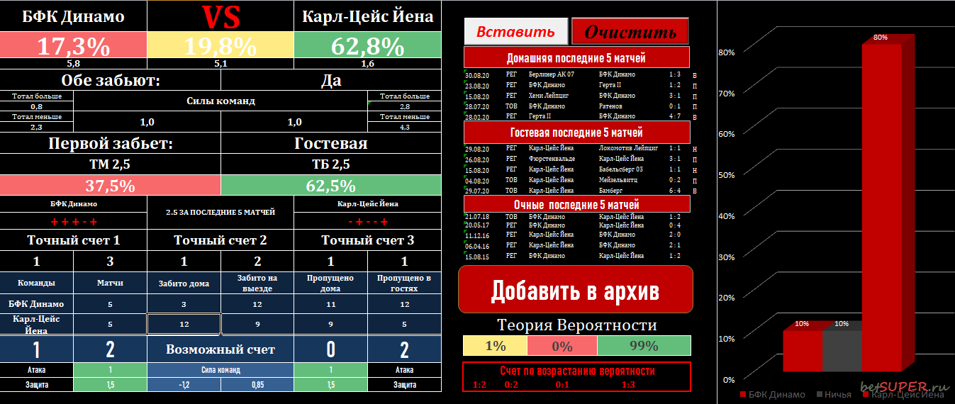 Готовый анализ матча