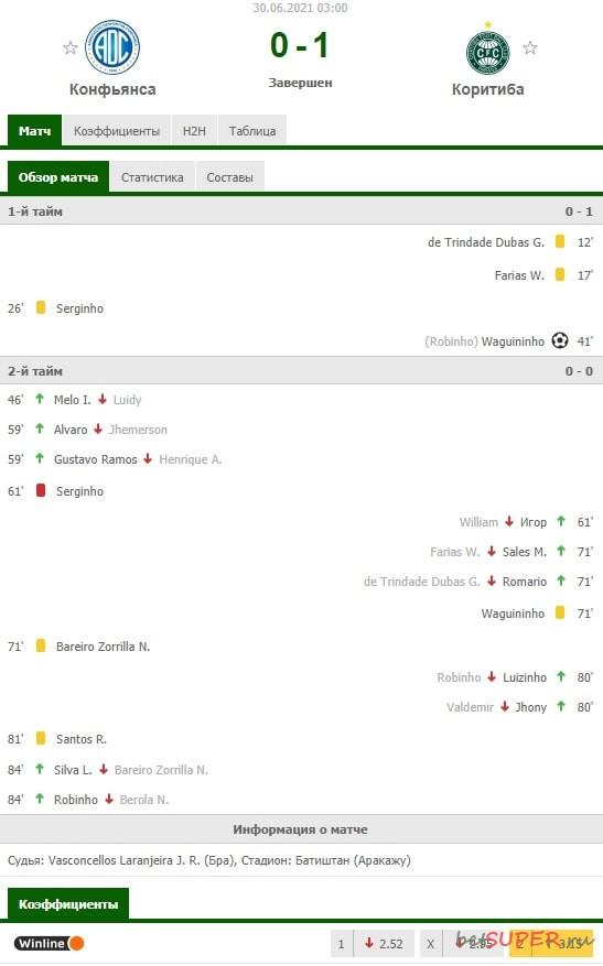 Анализ матча футбольных команд Confiança - Coritiba