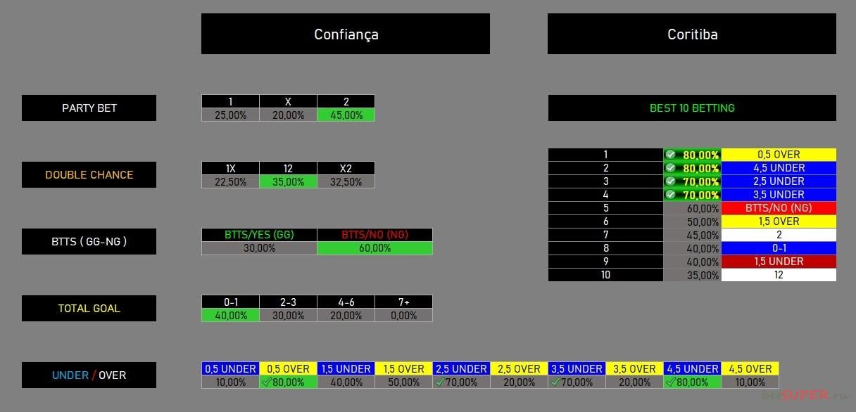 Анализ матча Dark Soccer Software