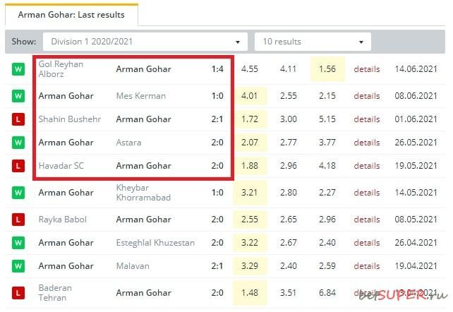 Статистика голов Arman Gohar